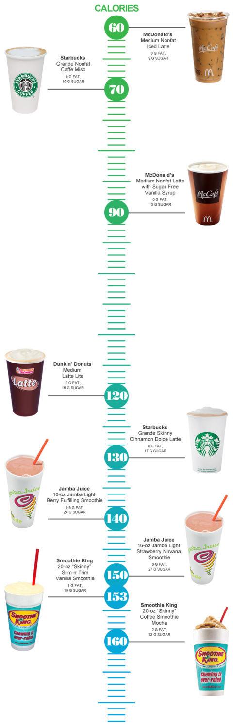 Калории кофейных напитков